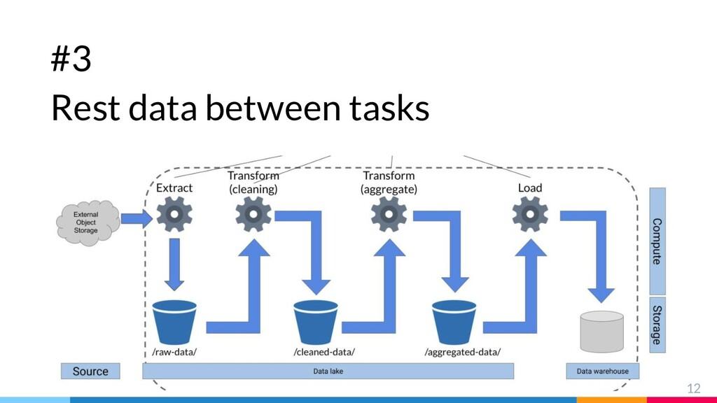 #3 Rest data between tasks 12