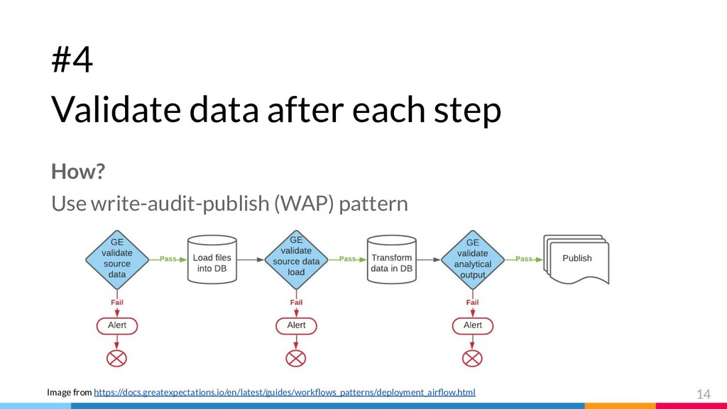 #4 Validate data after each step 14 How? Use wr...