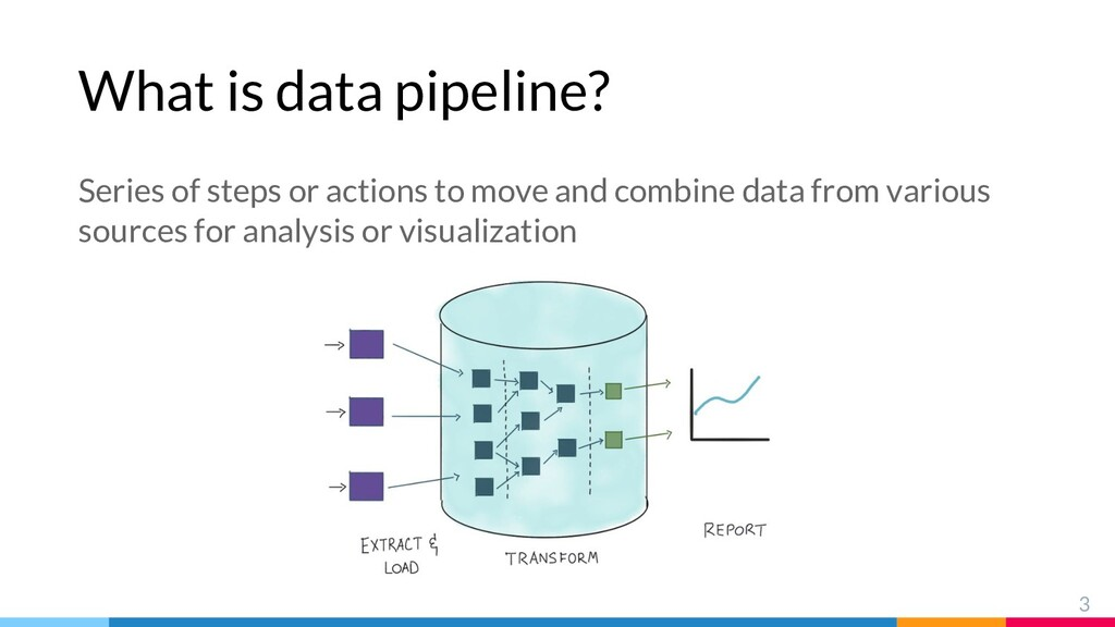 What is data pipeline? 3 Series of steps or act...