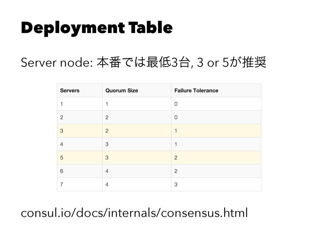 Deployment Table Server node: ຊ൪Ͱ࠷3, 3 or 5͕...