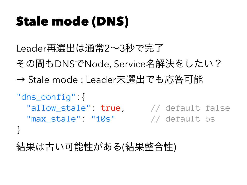 Stale mode (DNS) Leader࠶બग़௨ৗ2ʙ3ඵͰྃ ͦͷؒDNSͰNo...