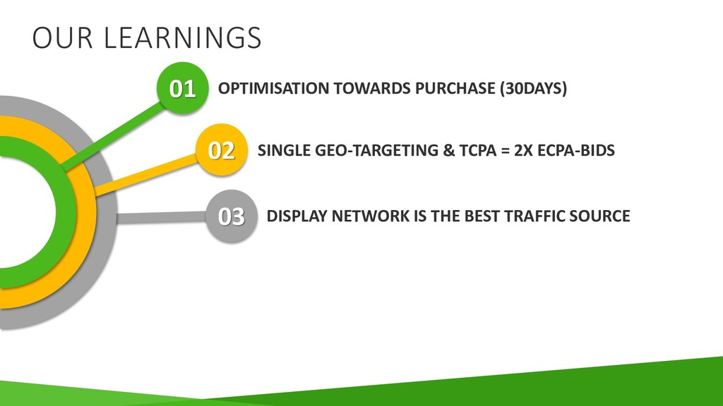 OUR LEARNINGS OPTIMISATION TOWARDS PURCHASE (30...