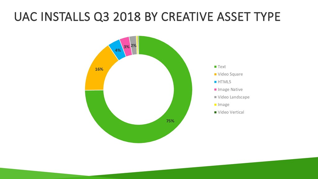 UAC INSTALLS Q3 2018 BY CREATIVE ASSET TYPE 75%...