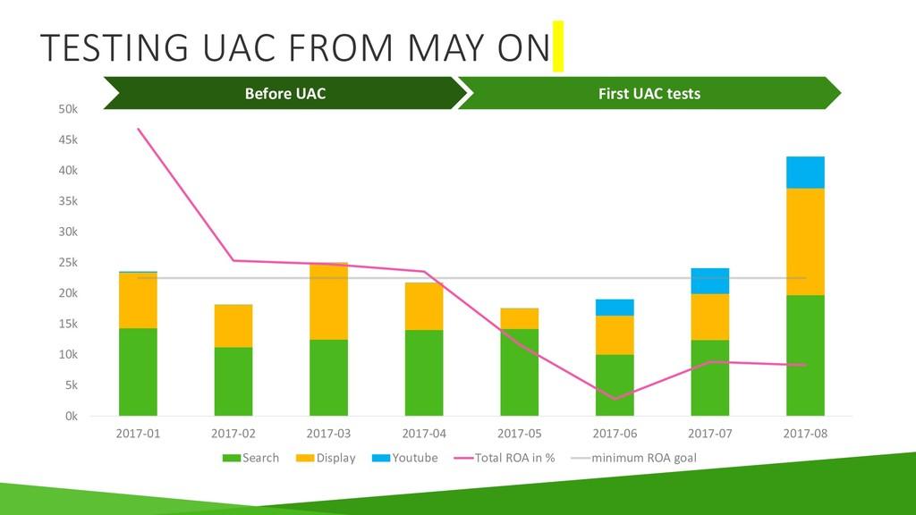 TESTING UAC FROM MAY ON 0k 5k 10k 15k 20k 25k 3...