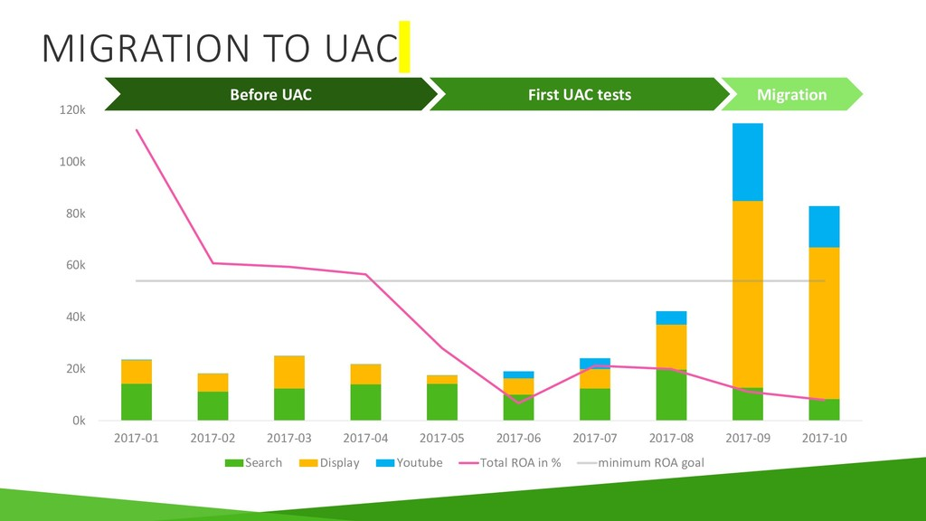 MIGRATION TO UAC Before UAC First UAC tests Mig...