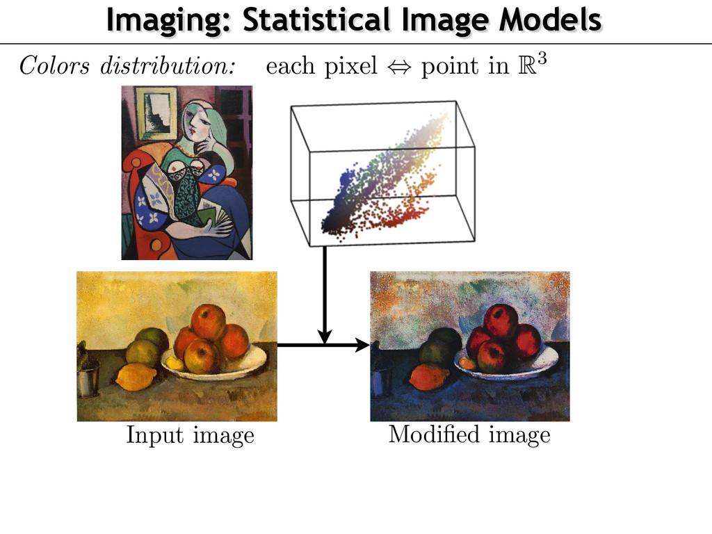 Imaging: Statistical Image Models Input image M...