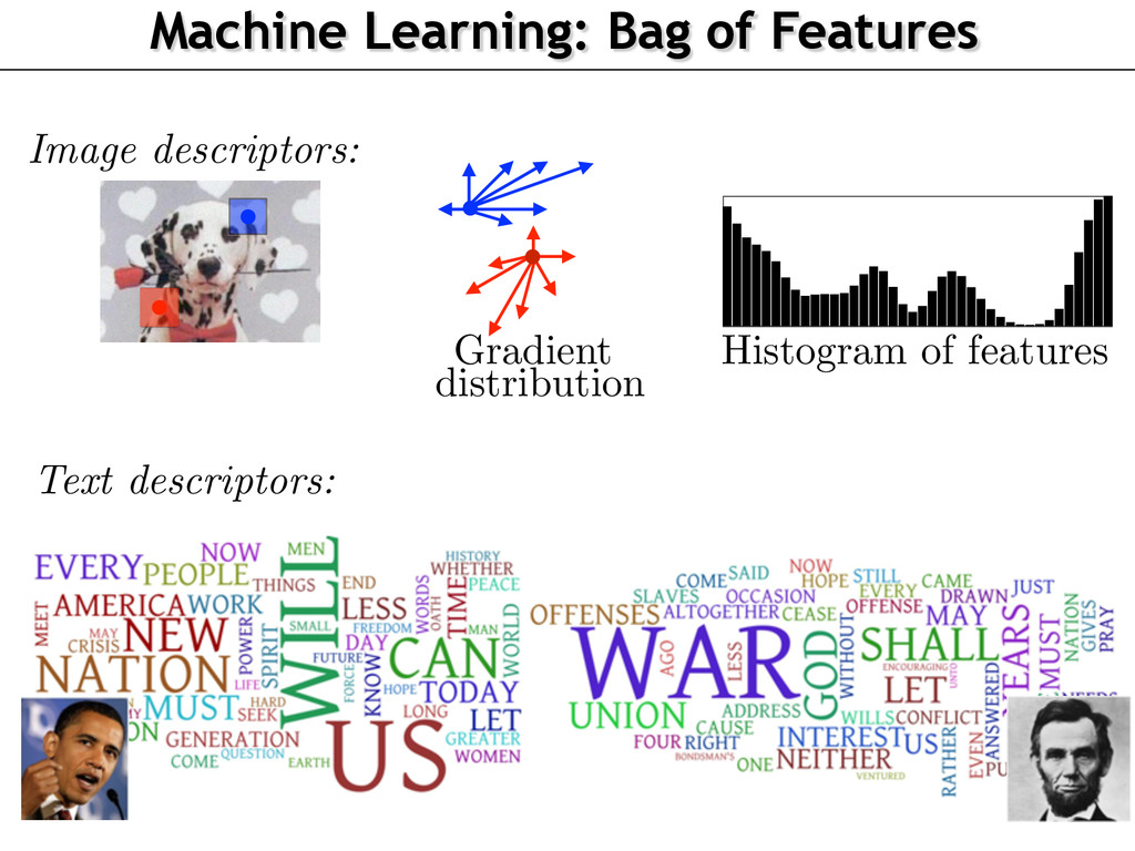 Machine Learning: Bag of Features Image descrip...