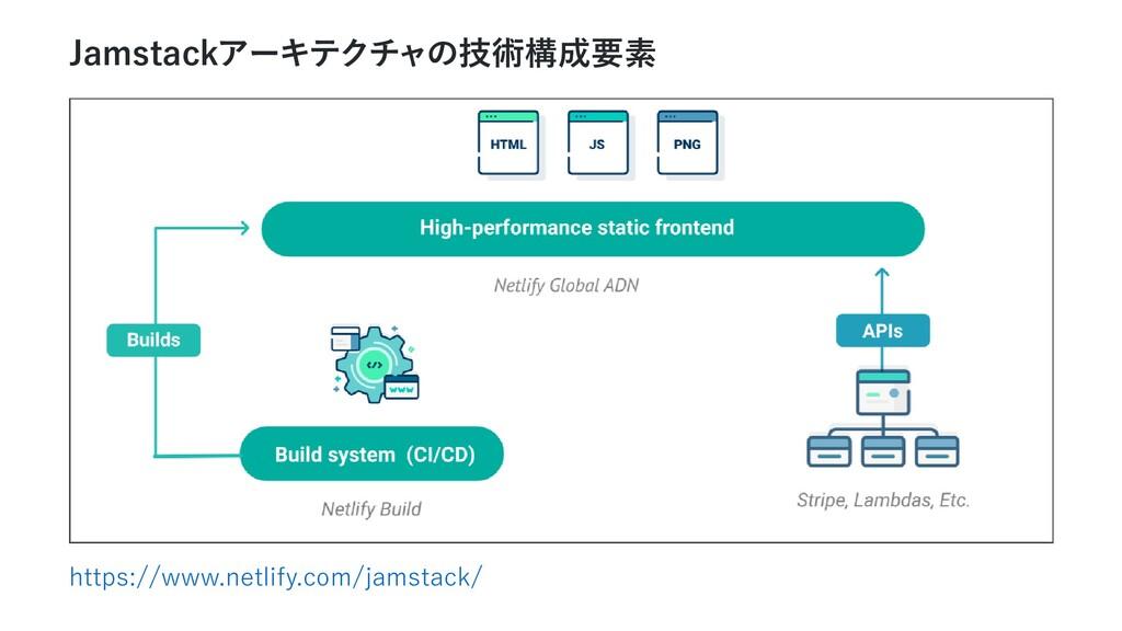 Jamstackアーキテクチャの技術構成要素 https://www.netlify.com/...