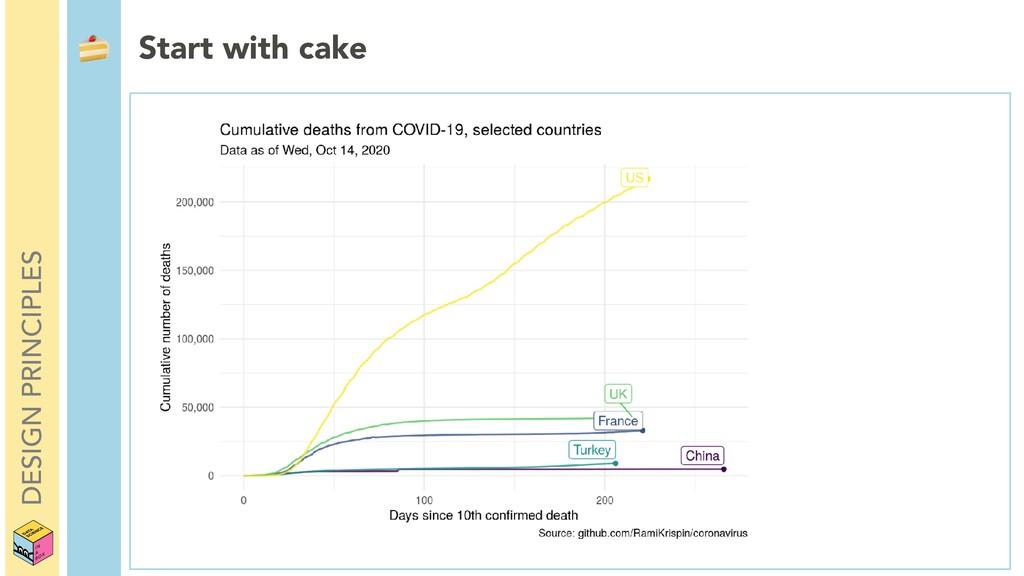 DESIGN PRINCIPLES  Start with cake
