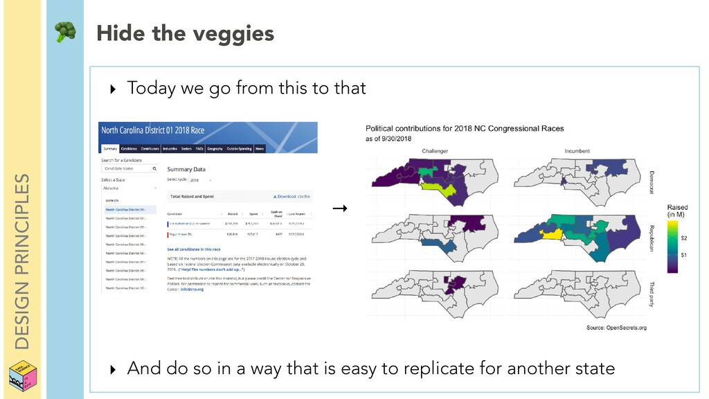 DESIGN PRINCIPLES  Hide the veggies ‣ Today we ...