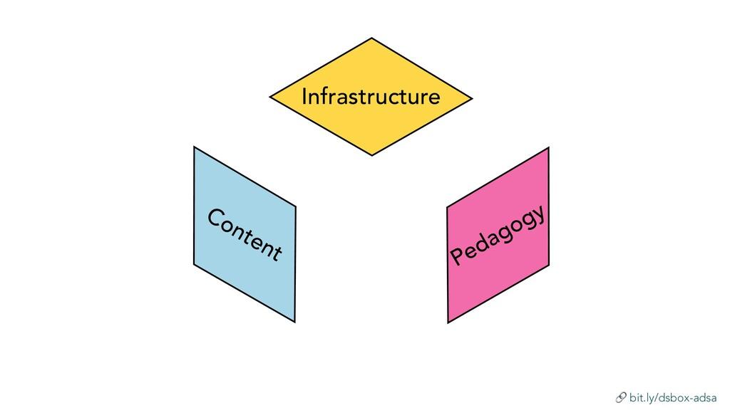 bit.ly/dsbox-adsa Infrastructure Pedagogy Cont...