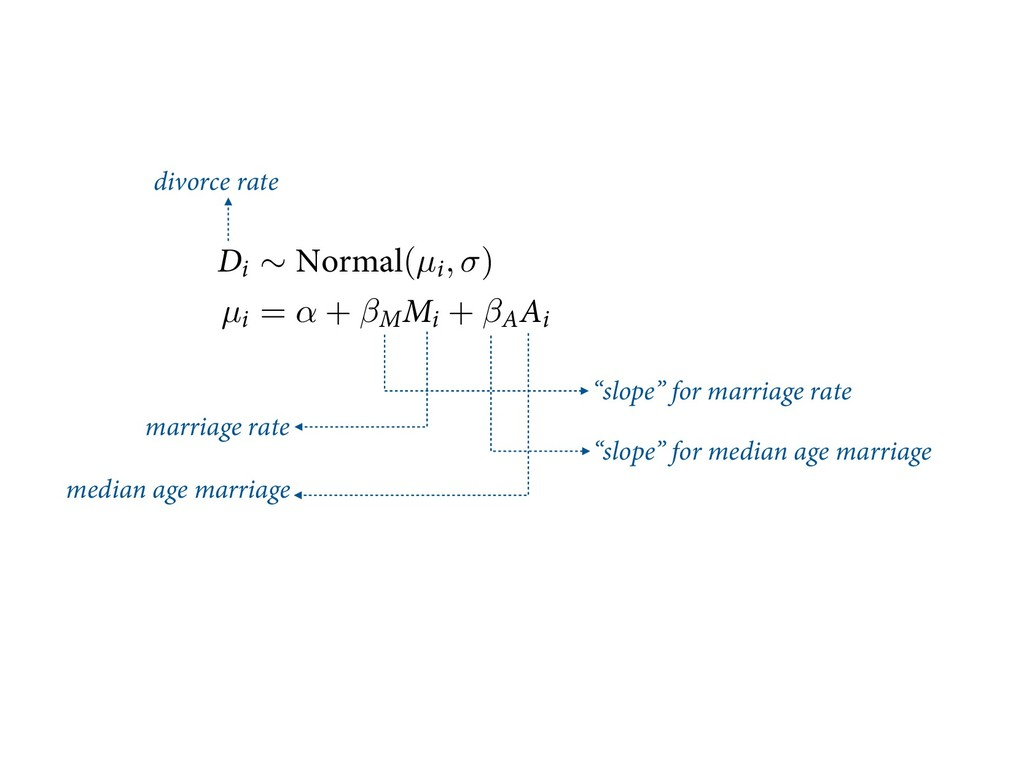 divorce rate marriage rate median age marriage ...