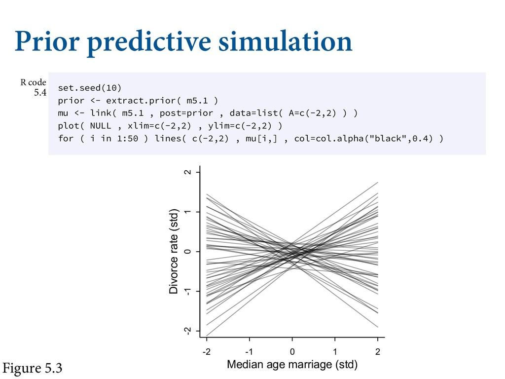 Prior predictive simulation Ȁ Ǣ / ʙ  Ȁ 5P T...