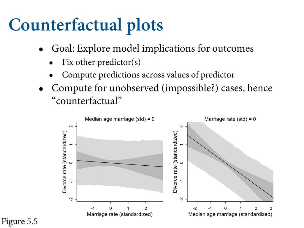Counterfactual plots • Goal: Explore model impl...
