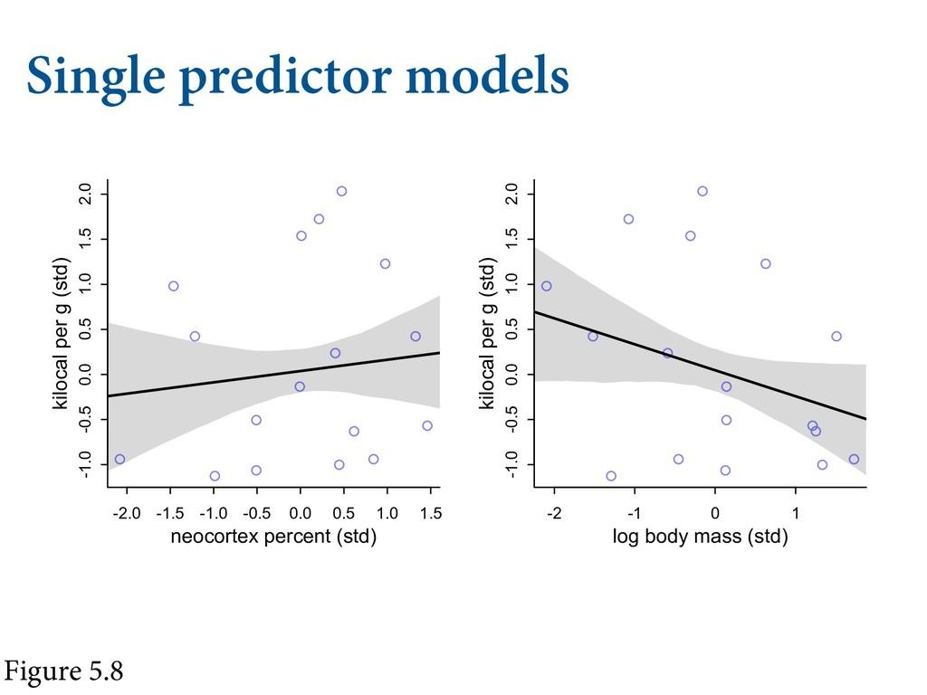 "Single predictor models Figure 5.8  .""4,&% ..."