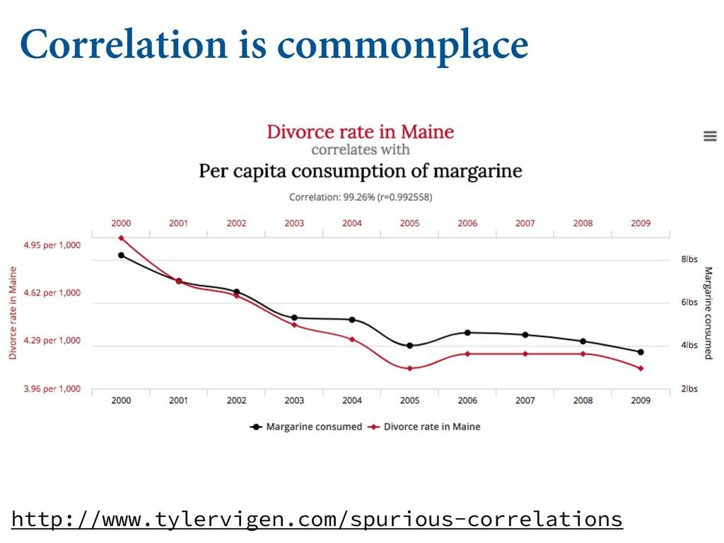 http://www.tylervigen.com/spurious-correlations...