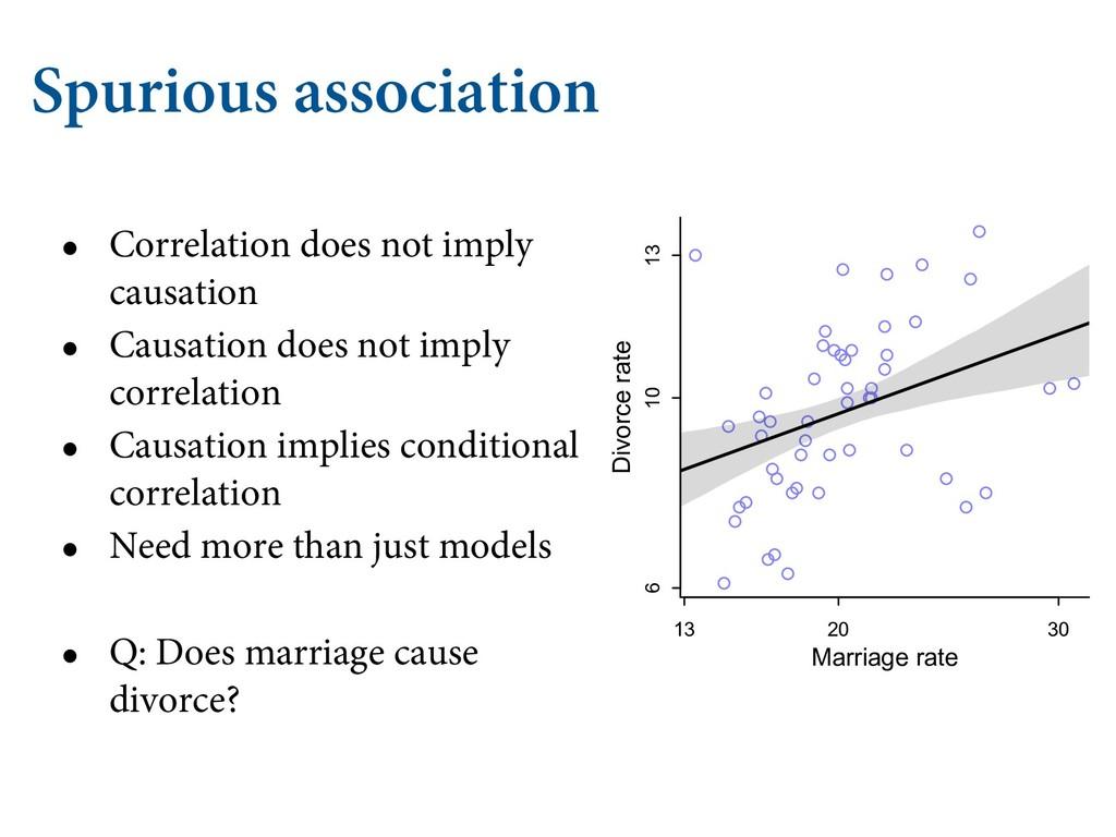 Spurious association • Correlation does not imp...