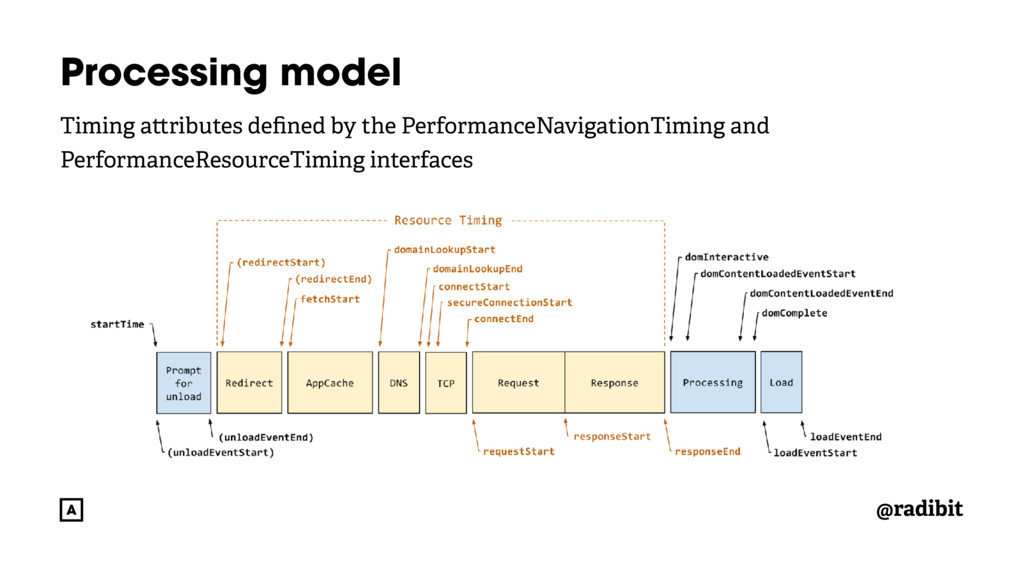 @radibit Processing model Timing a ributes defin...