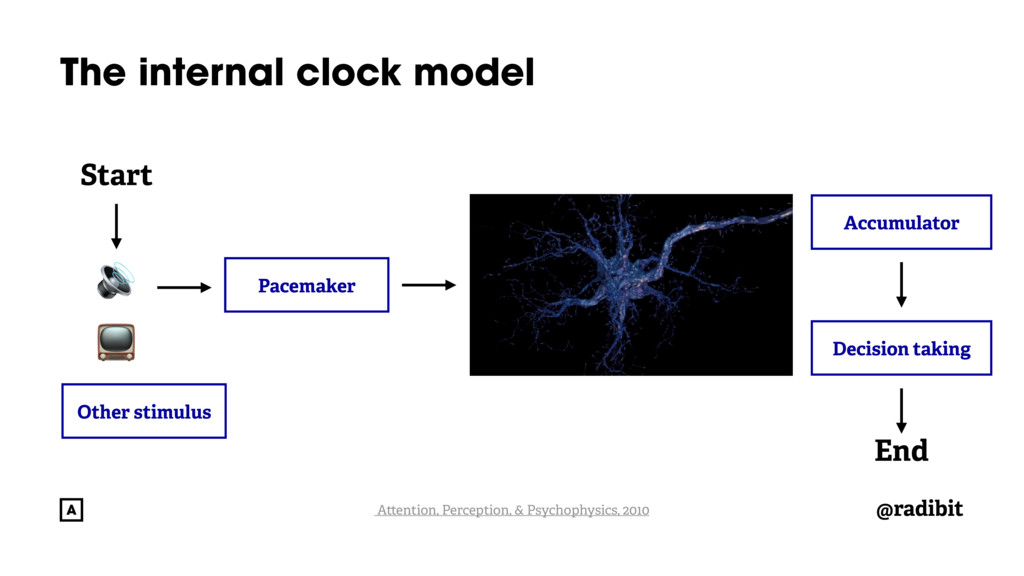 @radibit The internal clock model Start   End O...