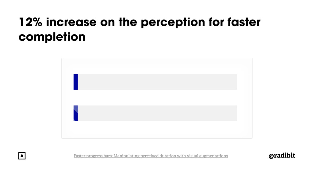 @radibit 12% increase on the perception for fas...