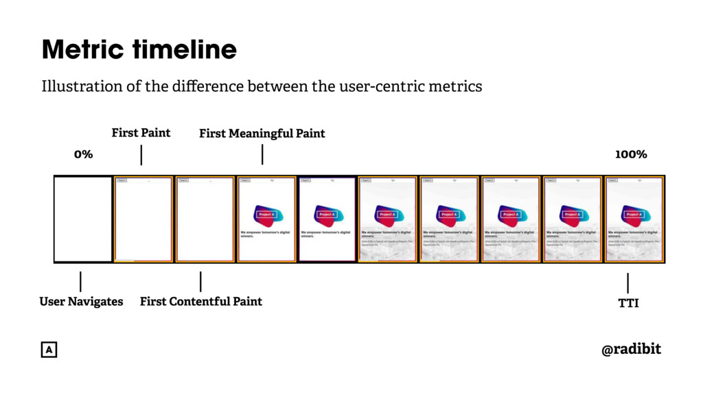 @radibit Metric timeline Illustration of the di...
