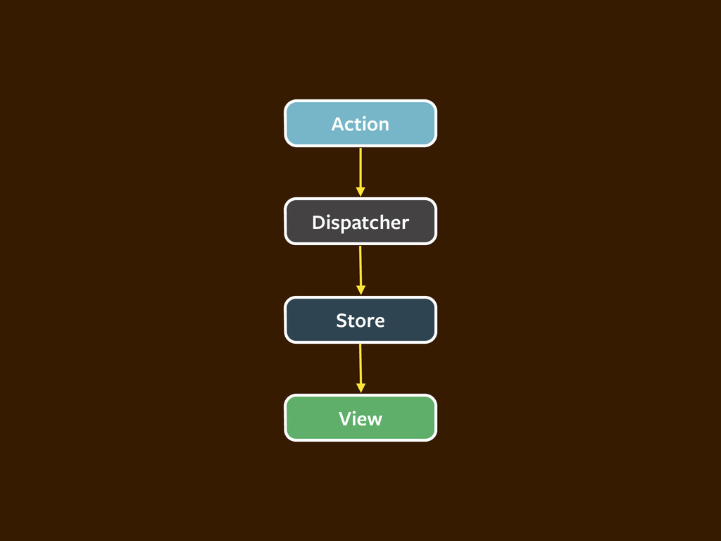 Dispatcher Action Store View