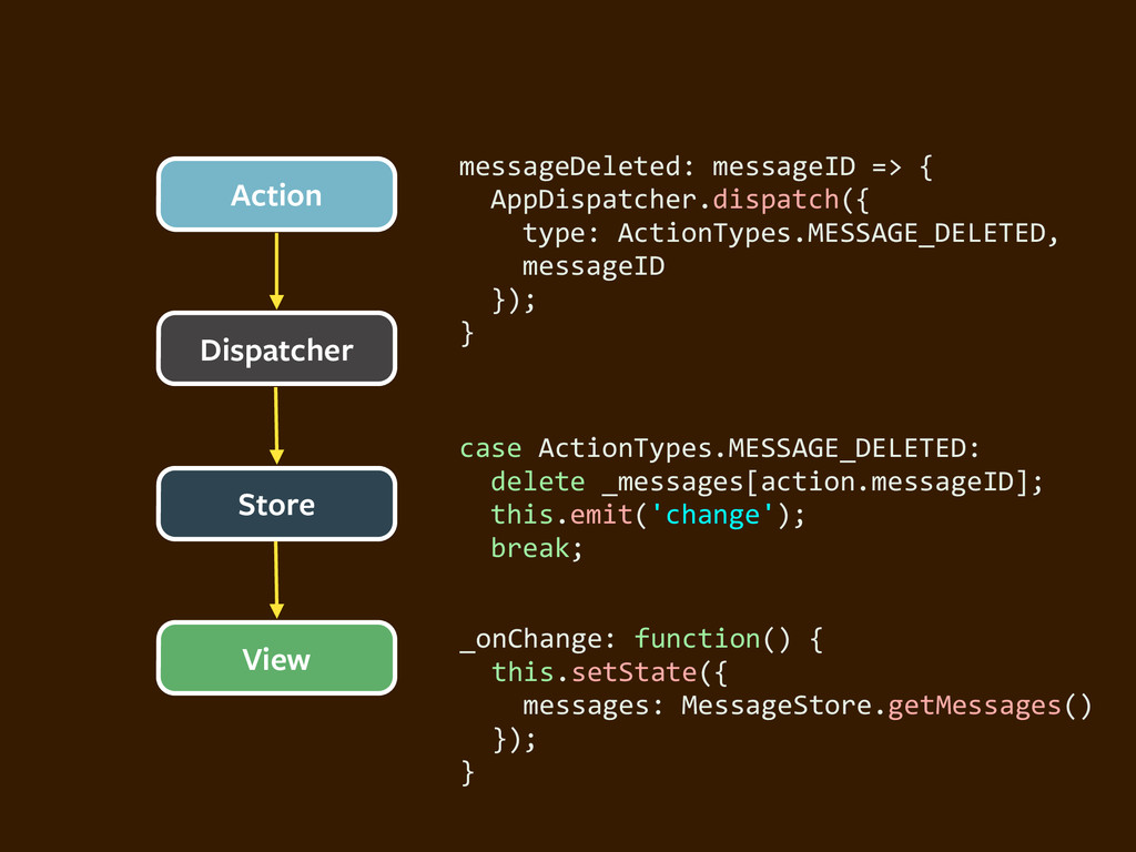Dispatcher Action Store View messageDeleted: ...