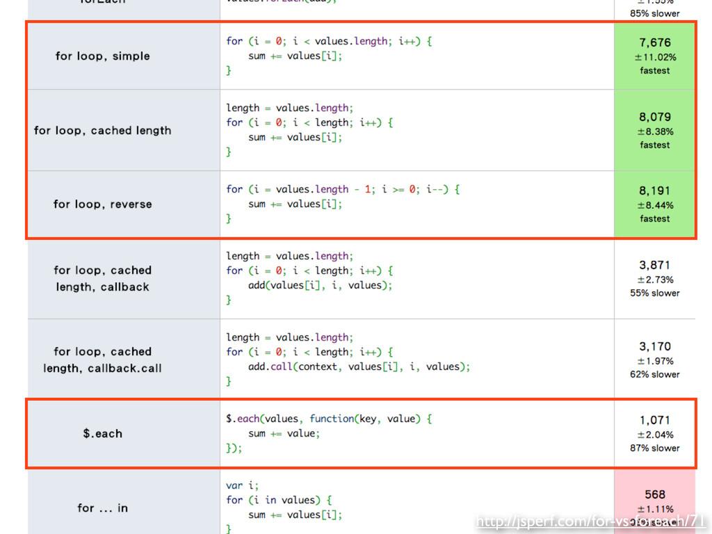 http://jsperf.com/for-vs-foreach/71