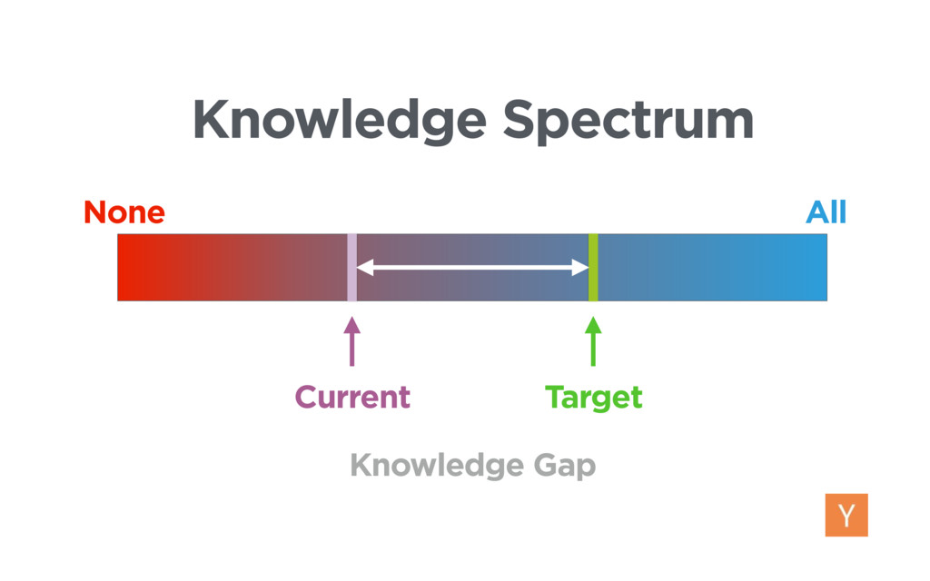 None All Current Target Knowledge Gap Knowledge...