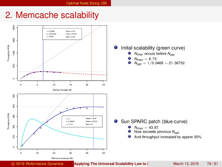 Optimal Node Sizing (38) 2. Memcache scalabilit...