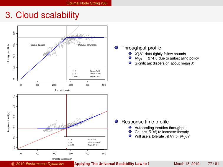 Optimal Node Sizing (38) 3. Cloud scalability 0...