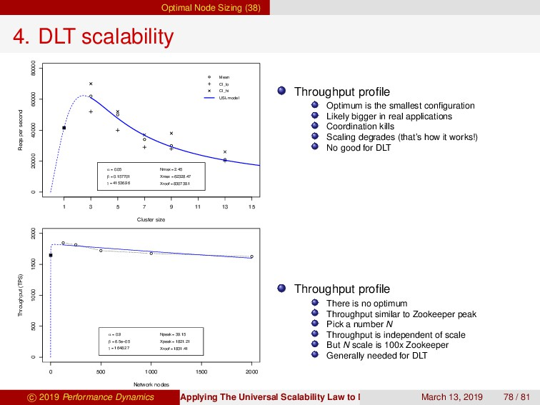 Optimal Node Sizing (38) 4. DLT scalability 0 2...