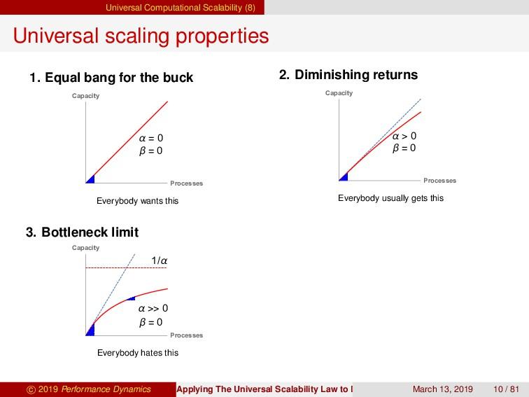 Universal Computational Scalability (8) Univers...