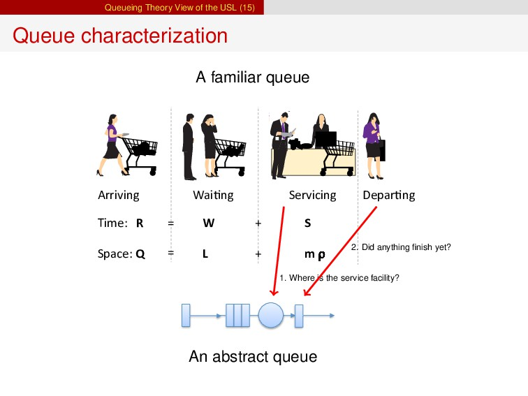 Queueing Theory View of the USL (15) Queue char...