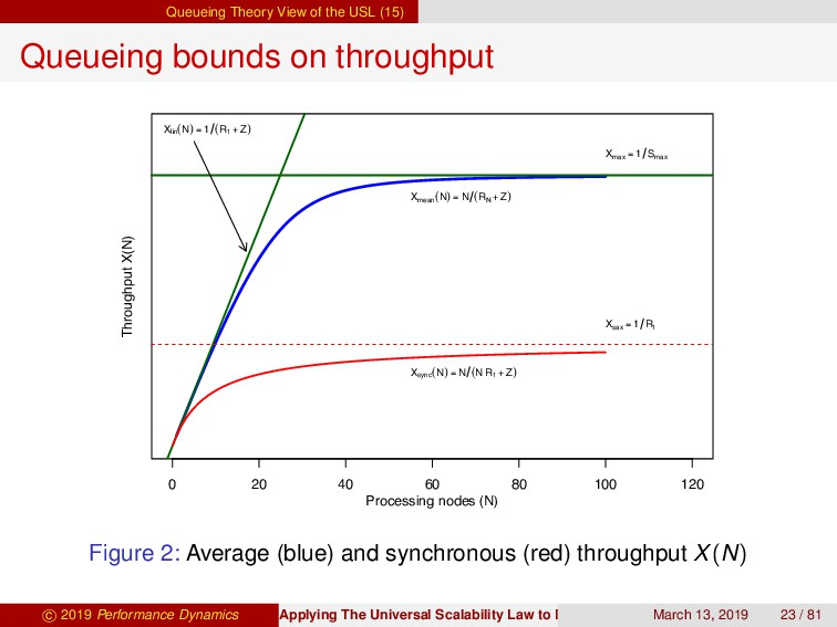 Queueing Theory View of the USL (15) Queueing b...
