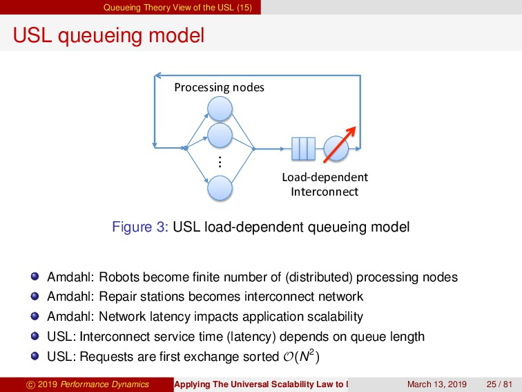 Queueing Theory View of the USL (15) USL queuei...