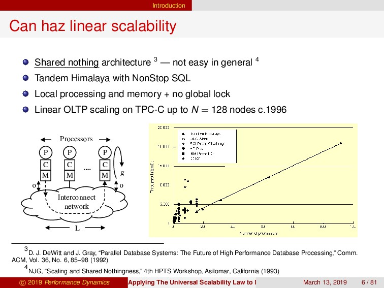 Introduction Can haz linear scalability Shared ...