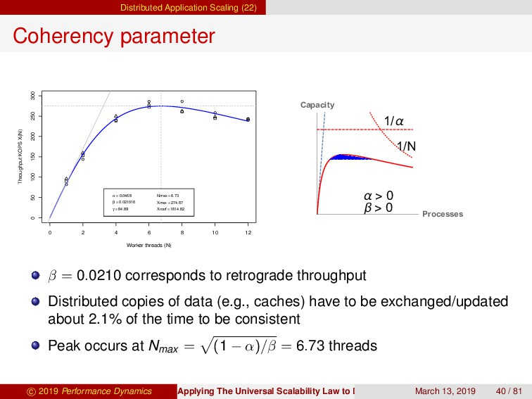 Distributed Application Scaling (22) Coherency ...
