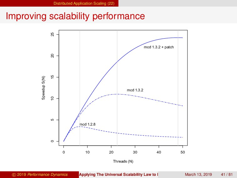 Distributed Application Scaling (22) Improving ...