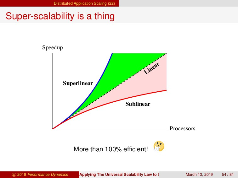 Distributed Application Scaling (22) Super-scal...