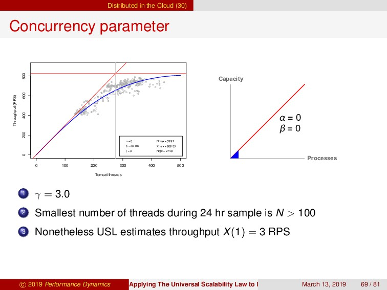 Distributed in the Cloud (30) Concurrency param...