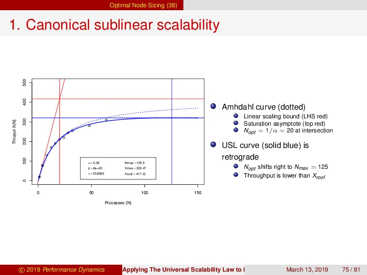 Optimal Node Sizing (38) 1. Canonical sublinear...