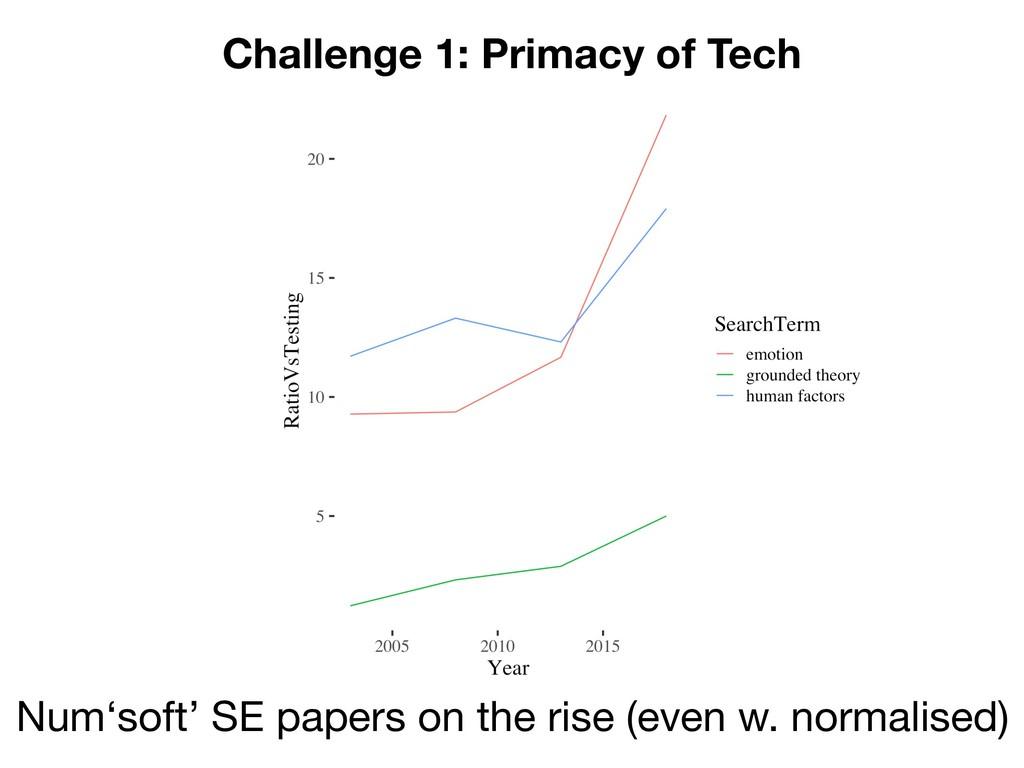 Challenge 1: Primacy of Tech Num'soft' SE paper...