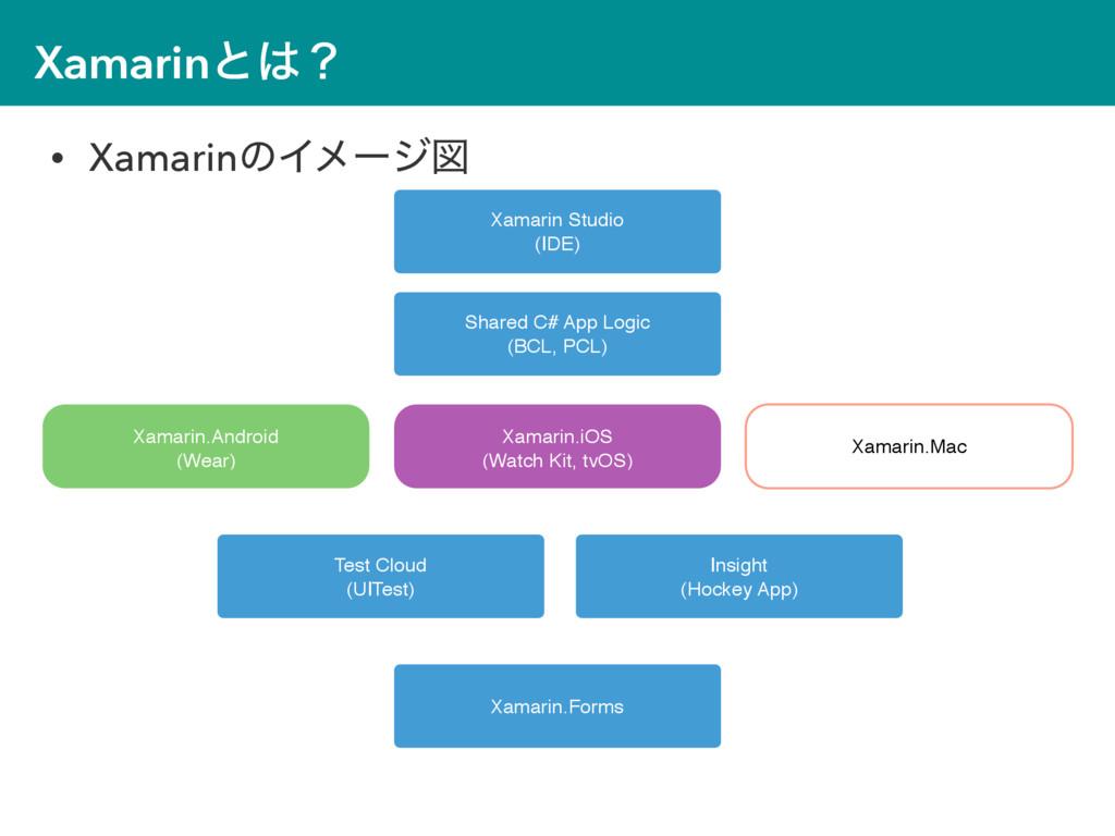 Xamarinͱʁ • XamarinͷΠϝʔδਤ Xamarin.iOS (Watch K...