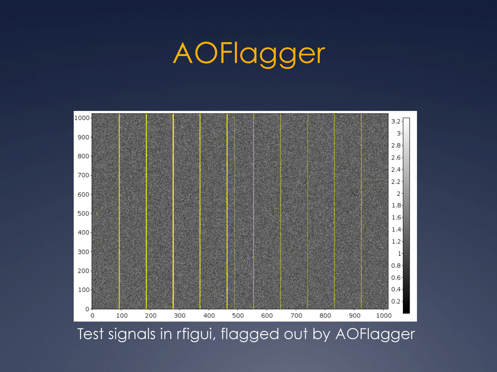 AOFlagger Test signals in rfigui, flagged out b...