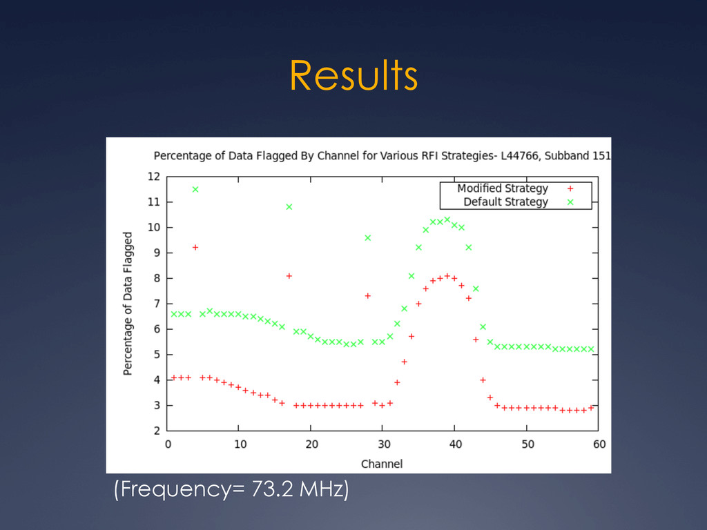 Results (Frequency= 73.2 MHz)