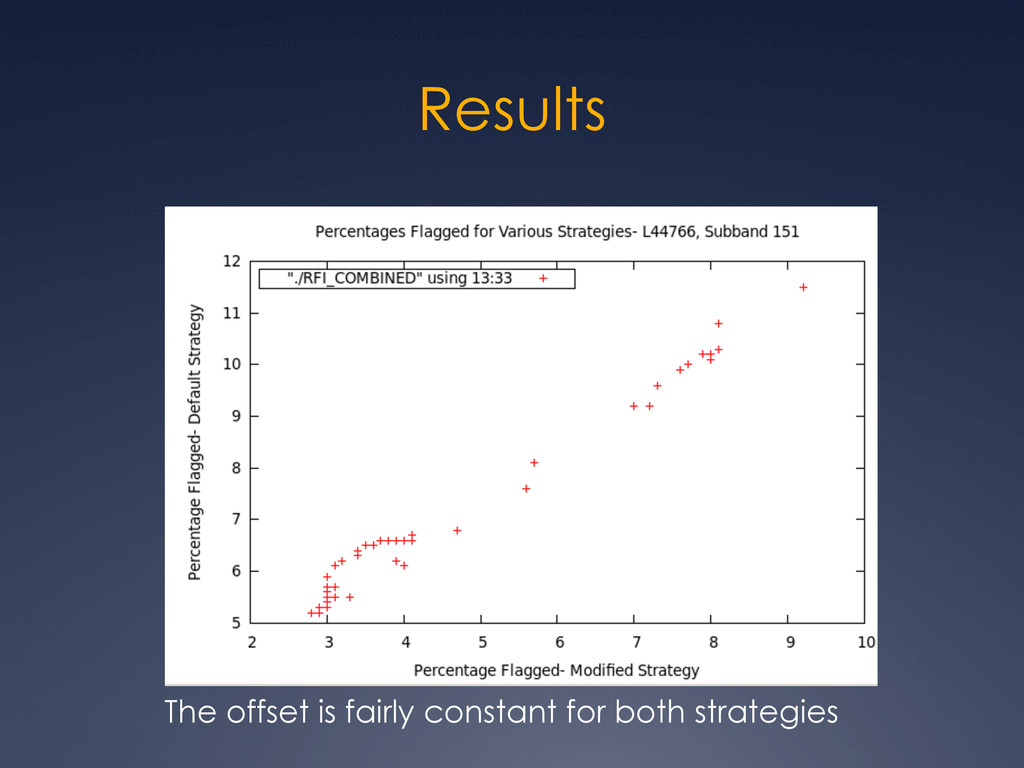 Results The offset is fairly constant for both ...