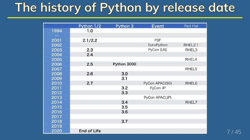 The history of Python by release date The histo...