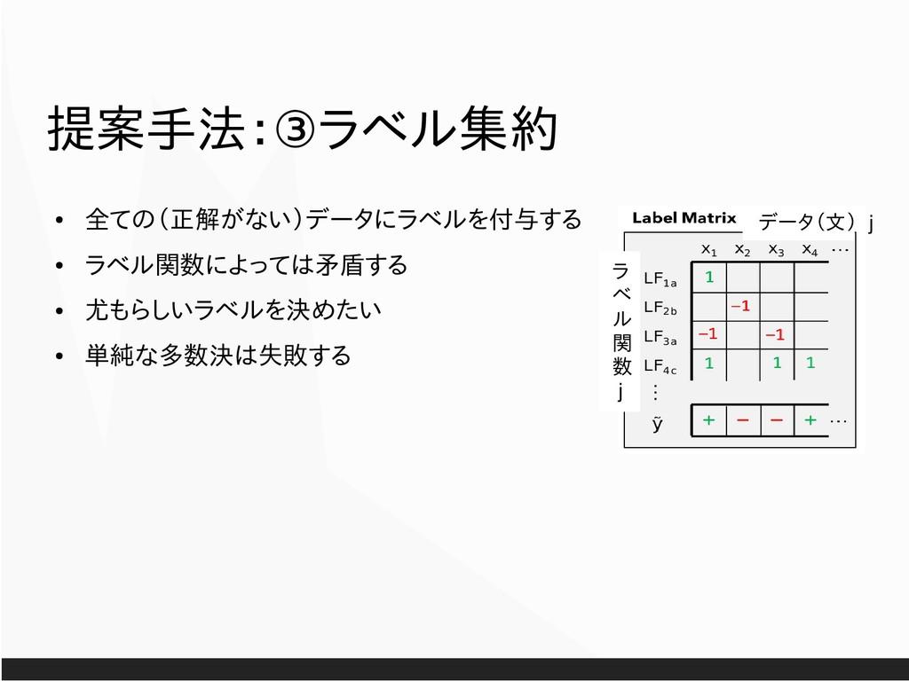 ③ 提案手法: ラベル集約 ● 全ての(正解がない)データにラベルを付与する ● ラベル関数に...