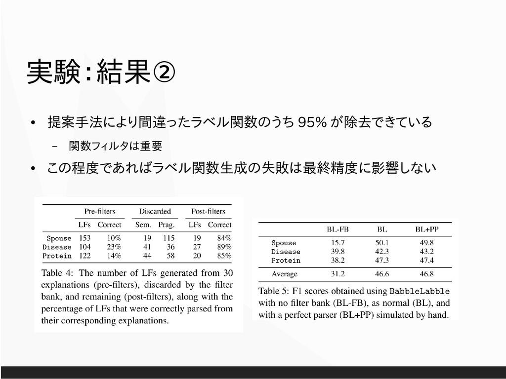 ② 実験:結果 ● 提案手法により間違ったラベル関数のうち 95% が除去できている – 関数...